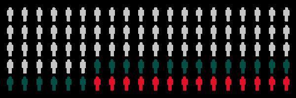 Täteranalyse - Familienstand der Einbrecher